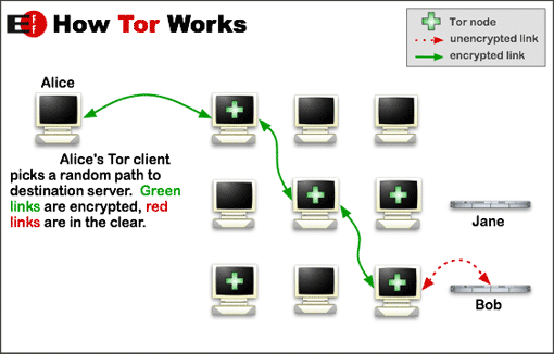 Image of Tor onion networking