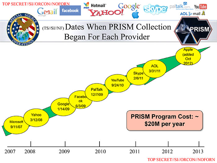Companies involved in Prism spying