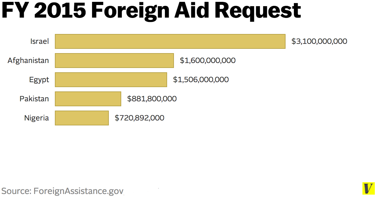 US foreign aid to Israel 2015