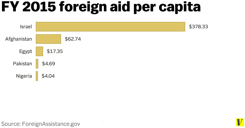 US foreign aid per capita